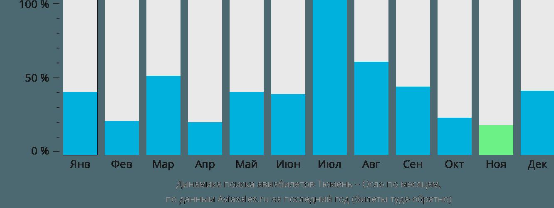 Динамика поиска авиабилетов из Тюмени в Осло по месяцам