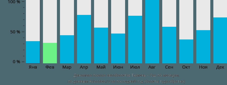 Динамика поиска авиабилетов из Тюмени в Ош по месяцам