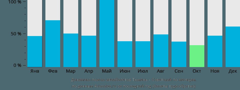 Динамика поиска авиабилетов из Тюмени в Советский по месяцам