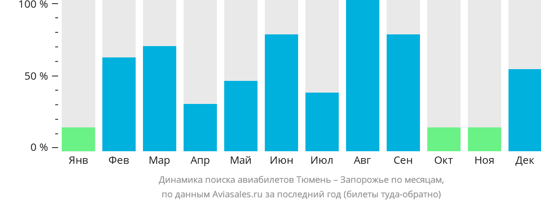 Динамика поиска авиабилетов из Тюмени в Запорожье по месяцам
