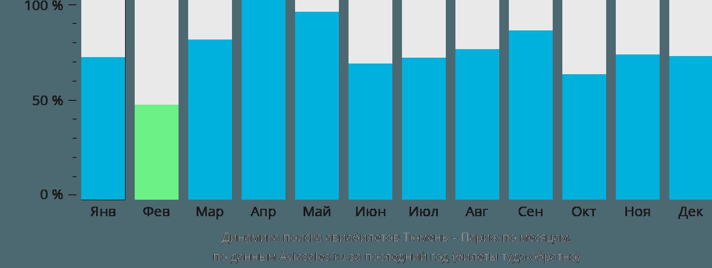 Динамика поиска авиабилетов из Тюмени в Париж по месяцам