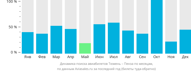 Динамика поиска авиабилетов из Тюмени в Пензу по месяцам