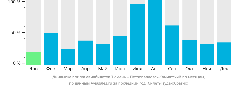 Динамика поиска авиабилетов из Тюмени в Петропавловск-Камчатский по месяцам