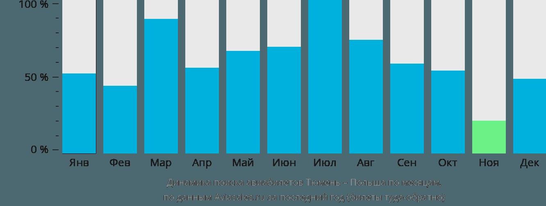 Динамика поиска авиабилетов из Тюмени в Польшу по месяцам