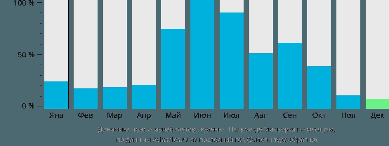 Динамика поиска авиабилетов из Тюмени в Пальма-де-Мальорку по месяцам