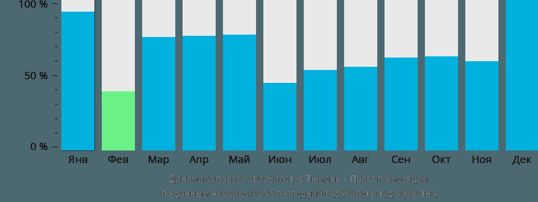 Динамика поиска авиабилетов из Тюмени в Прагу по месяцам