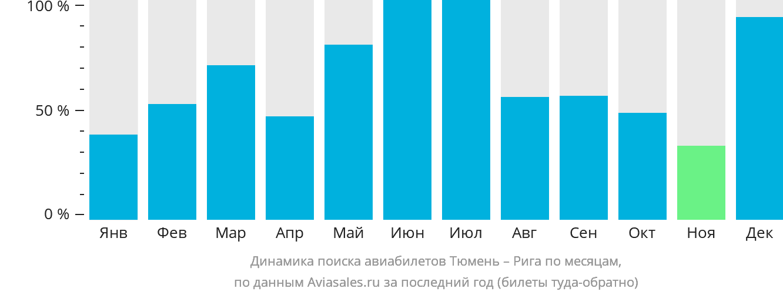 Динамика поиска авиабилетов из Тюмени в Ригу по месяцам