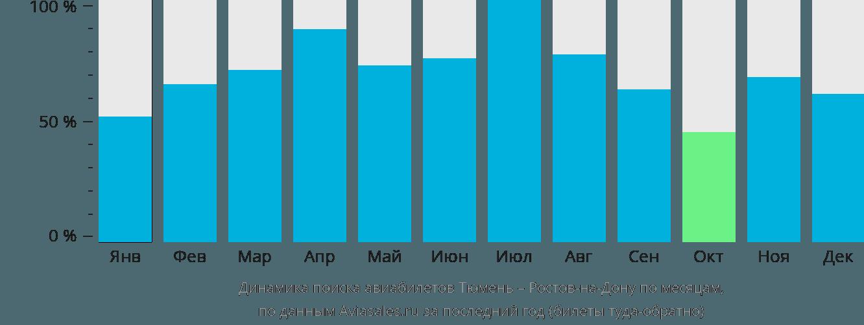 Динамика поиска авиабилетов из Тюмени в Ростов-на-Дону по месяцам