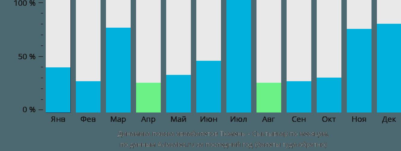 Динамика поиска авиабилетов из Тюмени в Сыктывкар по месяцам