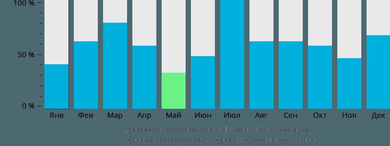 Динамика поиска авиабилетов из Тюмени на Маэ по месяцам