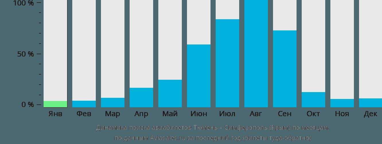 Динамика поиска авиабилетов из Тюмени в Симферополь по месяцам