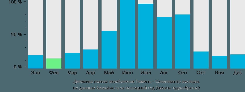 Динамика поиска авиабилетов из Тюмени в Салоники по месяцам