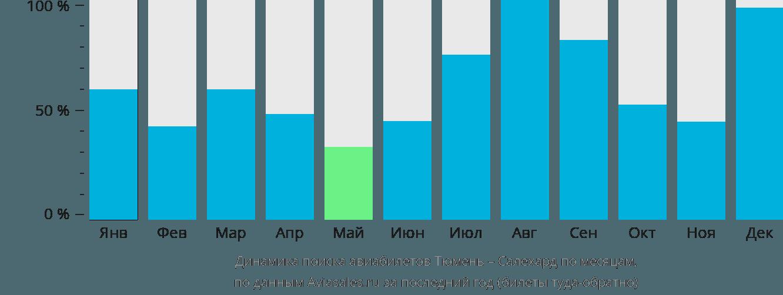 Динамика поиска авиабилетов из Тюмени в Салехард по месяцам