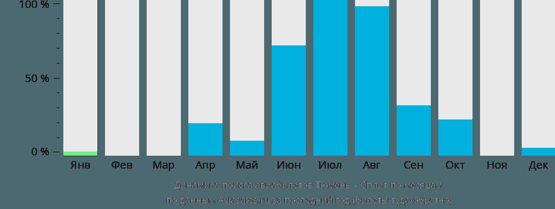 Динамика поиска авиабилетов из Тюмени в Сплит по месяцам