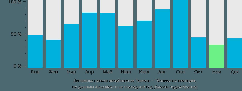 Динамика поиска авиабилетов из Тюмени в Тбилиси по месяцам