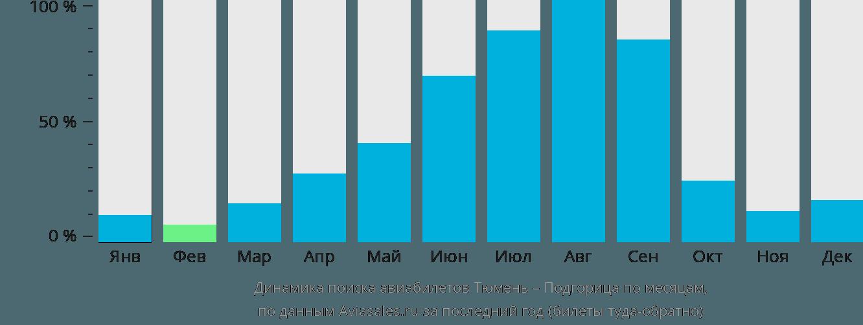 Динамика поиска авиабилетов из Тюмени в Подгорицу по месяцам
