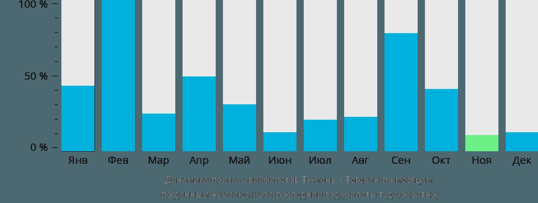 Динамика поиска авиабилетов из Тюмени в Тегеран по месяцам