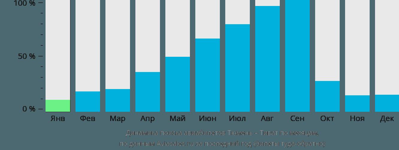 Динамика поиска авиабилетов из Тюмени в Тиват по месяцам