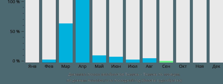 Динамика поиска авиабилетов из Тюмени в Тюмень по месяцам