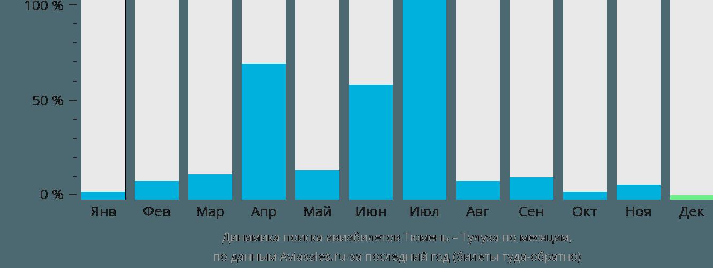 Динамика поиска авиабилетов из Тюмени в Тулузу по месяцам