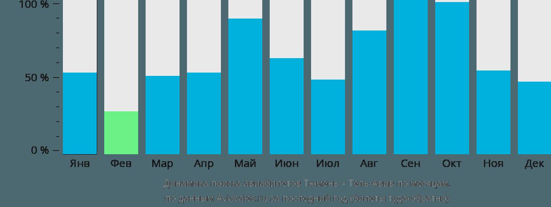 Динамика поиска авиабилетов из Тюмени в Тель-Авив по месяцам