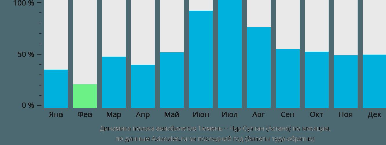 Динамика поиска авиабилетов из Тюмени в Нур-Султан (Астана) по месяцам