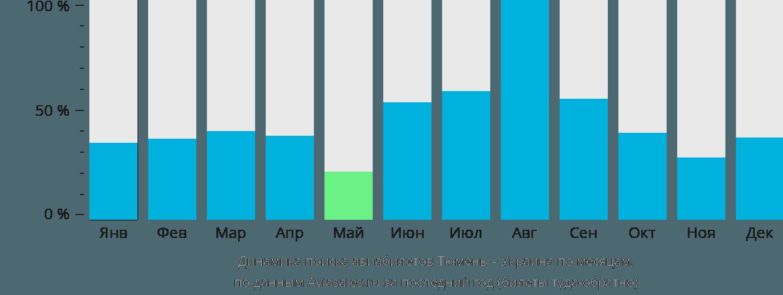 Динамика поиска авиабилетов из Тюмени в Украину по месяцам