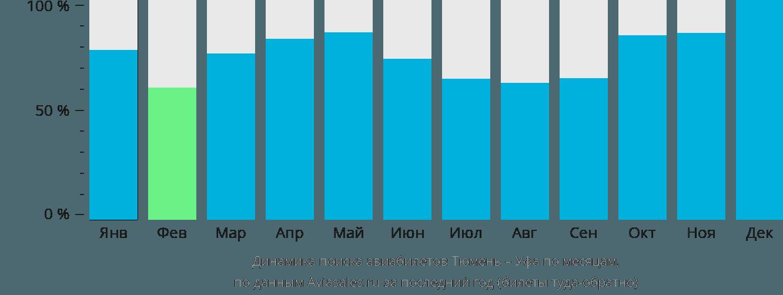 Динамика поиска авиабилетов из Тюмени в Уфу по месяцам