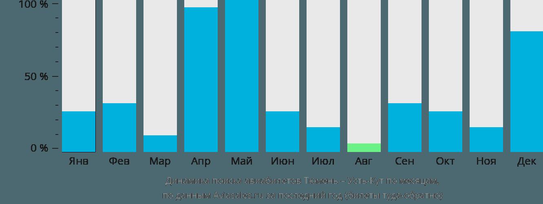 Динамика поиска авиабилетов из Тюмени в Усть-Кут по месяцам