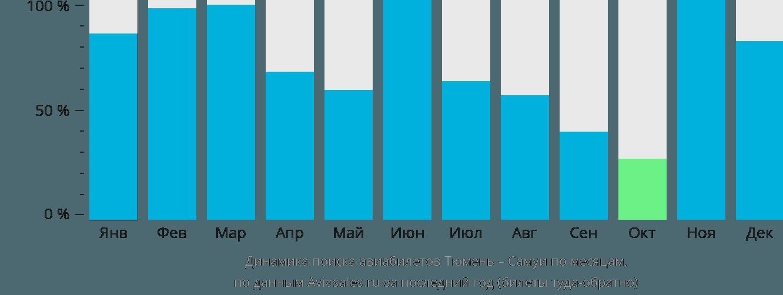 Динамика поиска авиабилетов из Тюмени на Самуи по месяцам