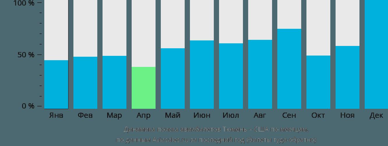 Динамика поиска авиабилетов из Тюмени в США по месяцам