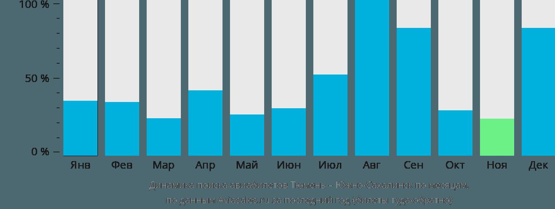 Динамика поиска авиабилетов из Тюмени в Южно-Сахалинск по месяцам