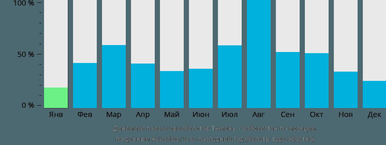 Динамика поиска авиабилетов из Тюмени в Узбекистан по месяцам
