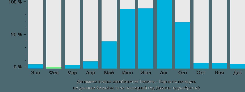Динамика поиска авиабилетов из Тюмени в Варну по месяцам