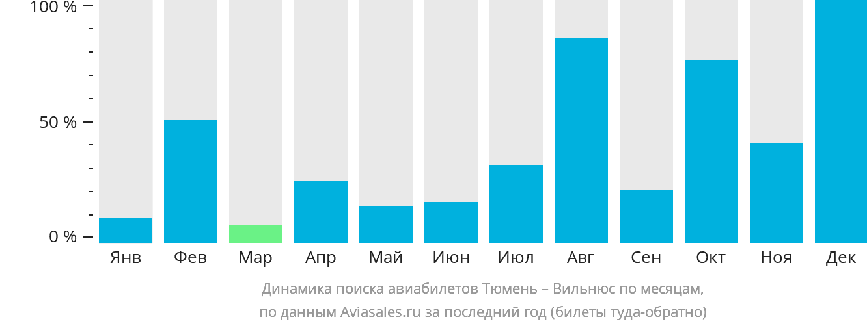 Динамика поиска авиабилетов из Тюмени в Вильнюс по месяцам