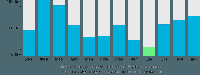 Динамика поиска авиабилетов из Тюмени в Вьетнам по месяцам