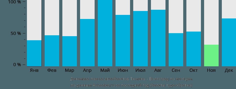 Динамика поиска авиабилетов из Тюмени в Волгоград по месяцам