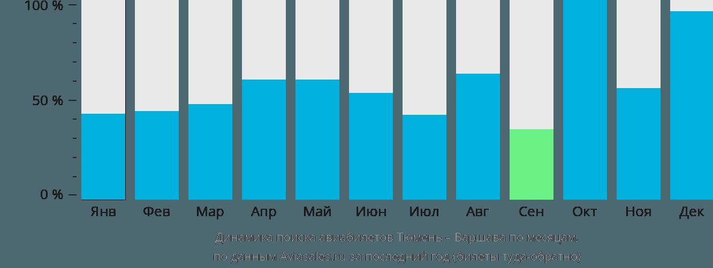 Динамика поиска авиабилетов из Тюмени в Варшаву по месяцам