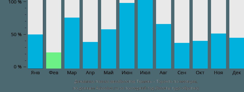 Динамика поиска авиабилетов из Тюмени в Торонто по месяцам