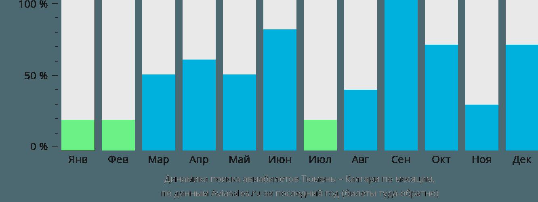 Динамика поиска авиабилетов из Тюмени в Калгари по месяцам