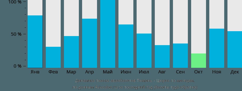Динамика поиска авиабилетов из Тюмени в Цюрих по месяцам