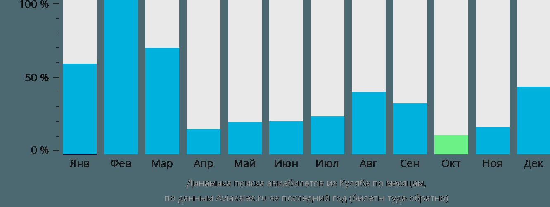 Динамика поиска авиабилетов из Куляба по месяцам