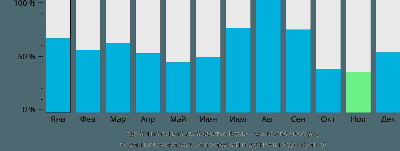 Динамика поиска авиабилетов из Куляба в Москву по месяцам
