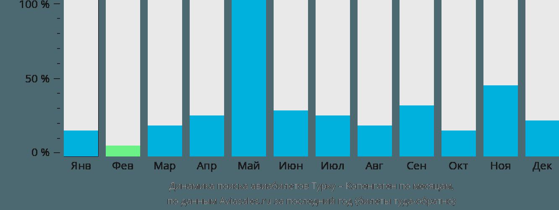 Динамика поиска авиабилетов из Турку в Копенгаген по месяцам