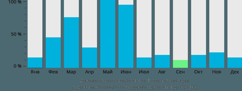 Динамика поиска авиабилетов из Тулиары по месяцам