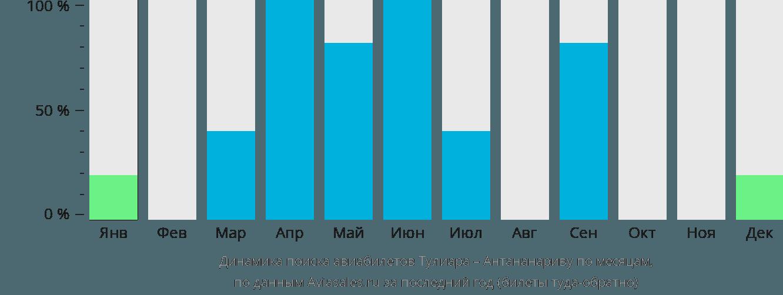 Динамика поиска авиабилетов из  в Антананариву по месяцам