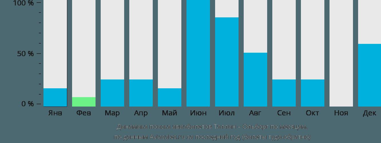 Динамика поиска авиабилетов из Таллина в Ольборг по месяцам
