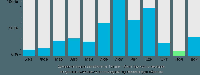 Динамика поиска авиабилетов из Таллина в Сочи по месяцам