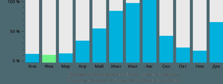 Динамика поиска авиабилетов из Таллина в Алматы по месяцам