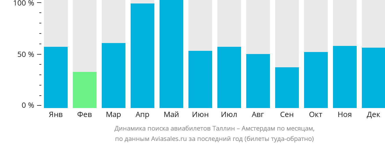 Динамика поиска авиабилетов из Таллина в Амстердам по месяцам
